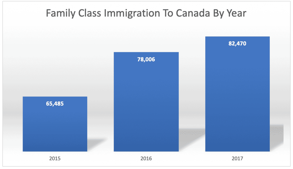 Family Class Immigration To Canada By Year