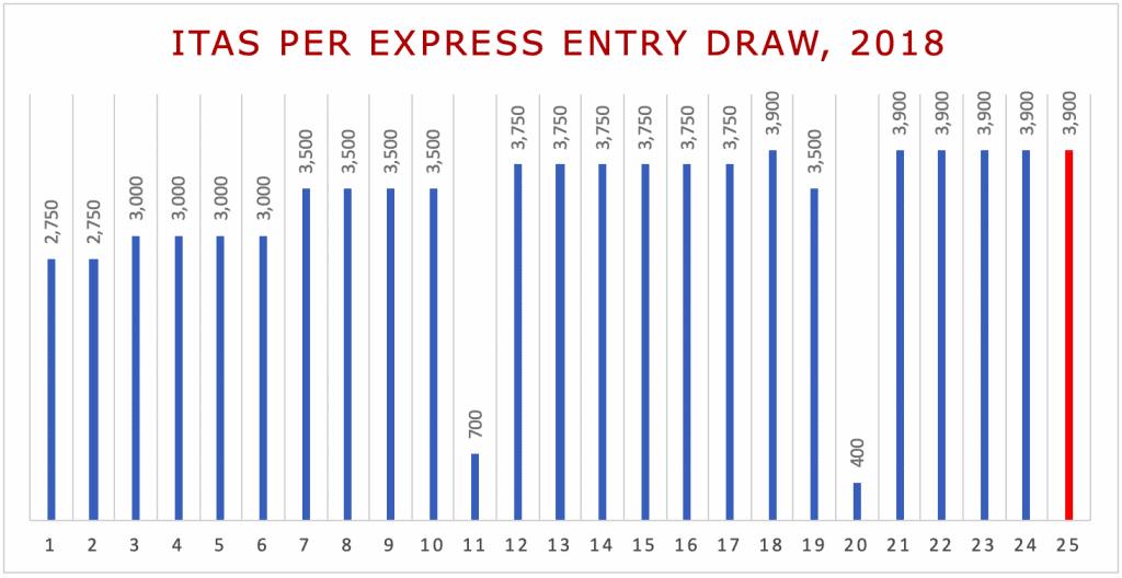 ITAs per Express Entry Draw, 2018