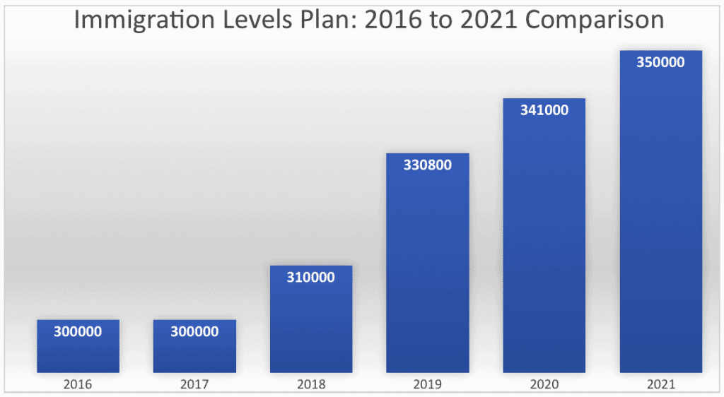 Immigration Levels Plan: 2016 to 2021 Comparison