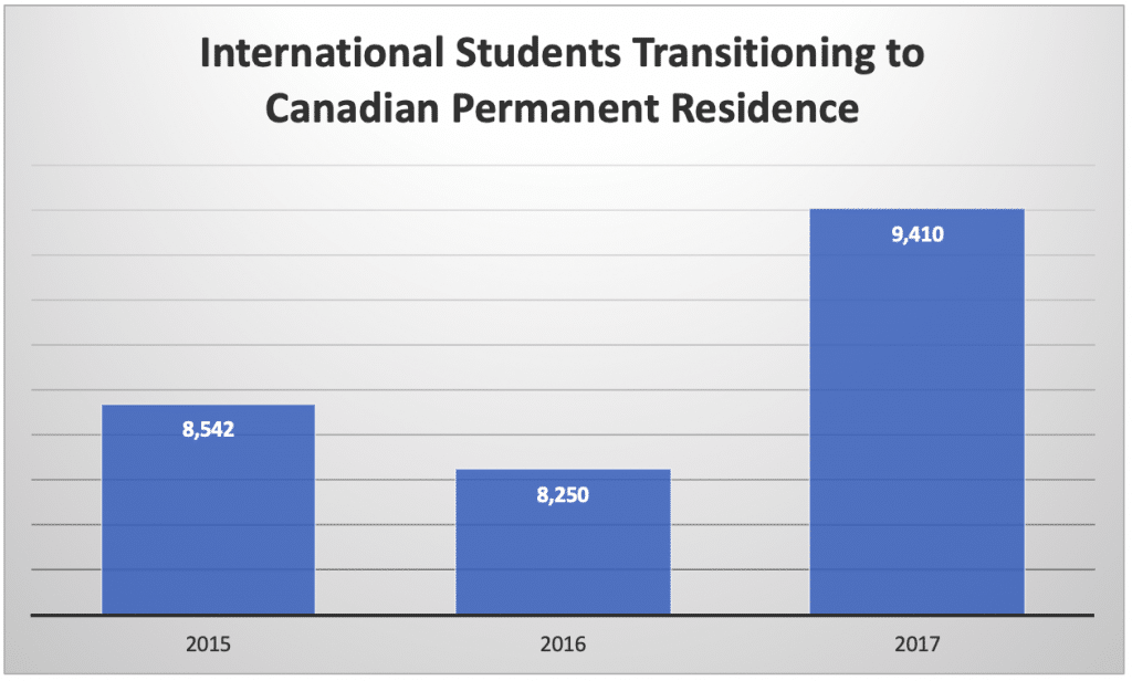 International Students Transitioning to Canadian Permanent Residence