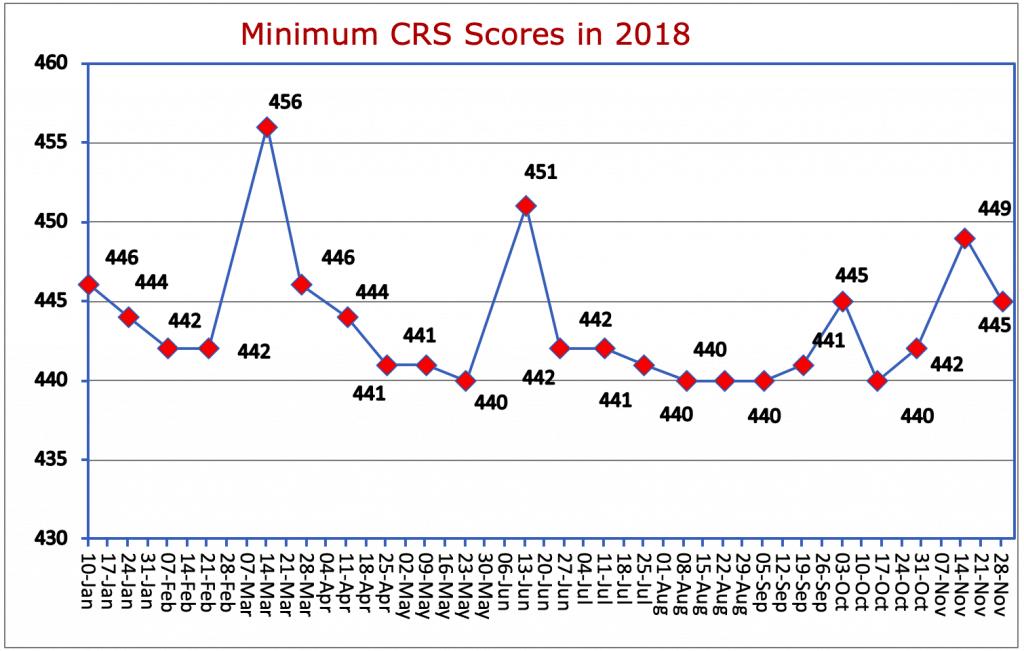 Minimum CRS Scores in 2018