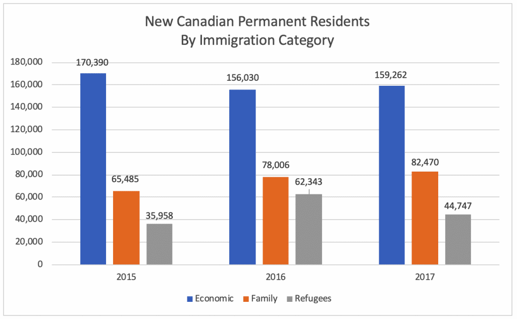 New Canadian Permanent Residents