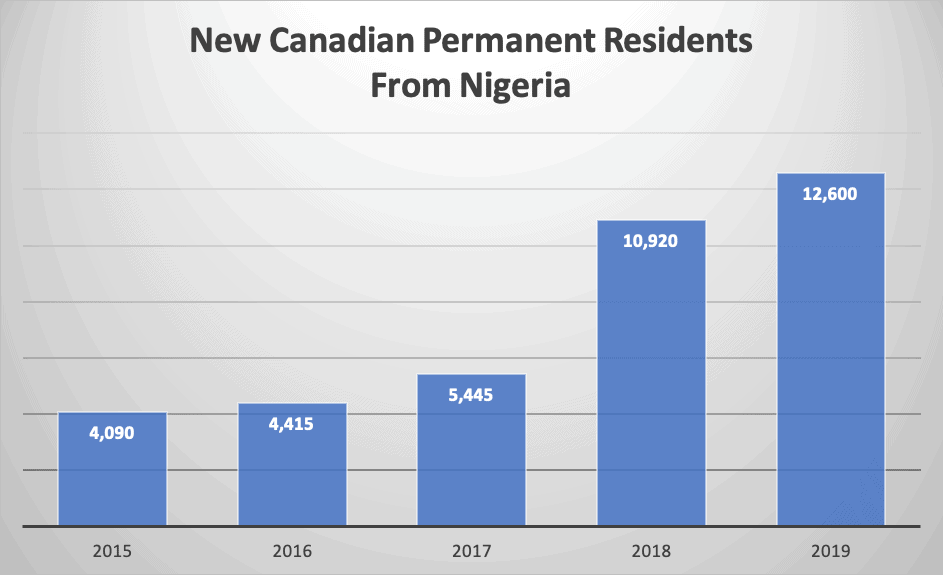 New Canadian Permanent Residents From Nigeria