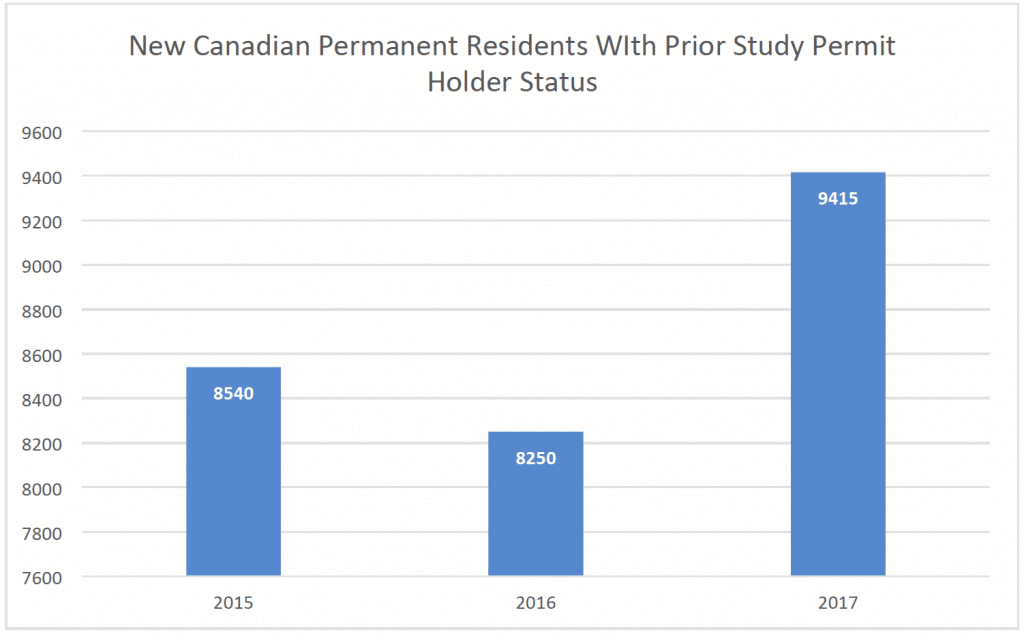 New Canadian Permanent Residents WIth Prior Study Permit Holder Status