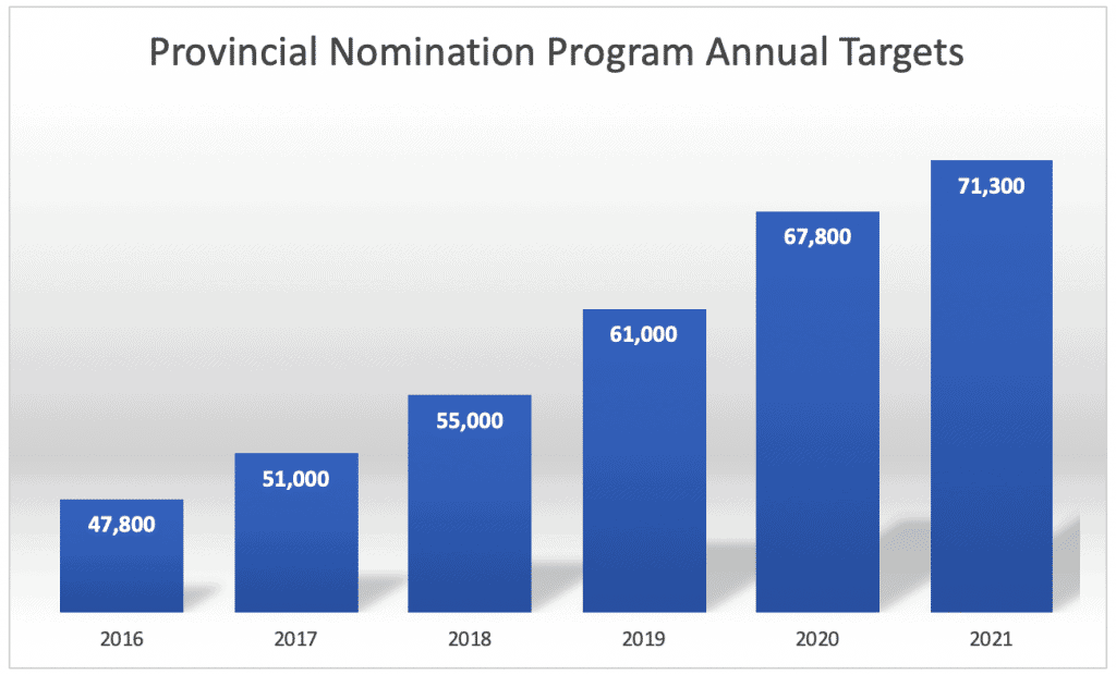 Provincial Nomination Program Annual Targets