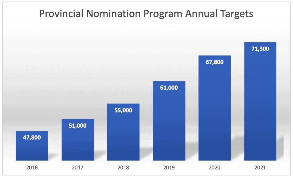 Provincial Nomination Program Annual Targets