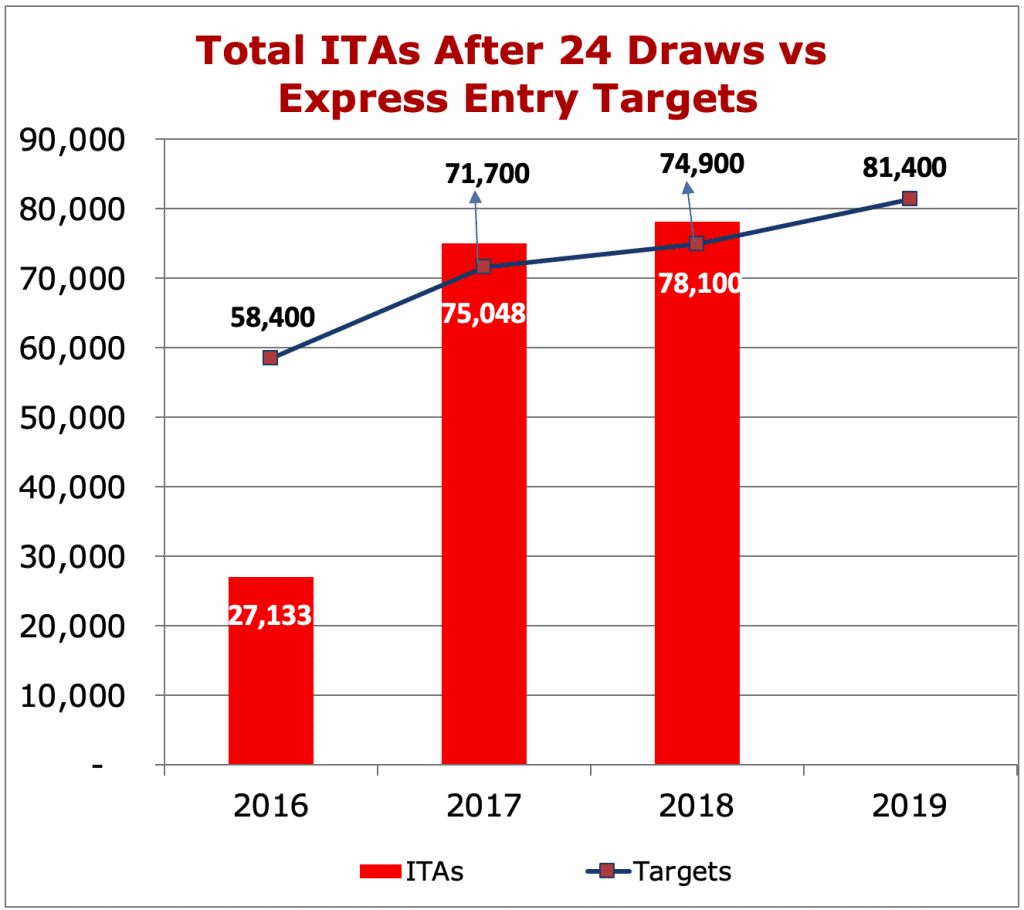 Total ITAs After 24 Draws vs Express Entry Targets