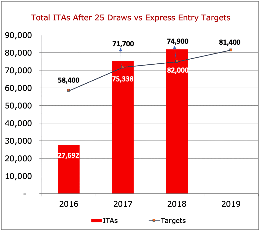 Total ITAs After 25 Draws vs Express Entry Targets
