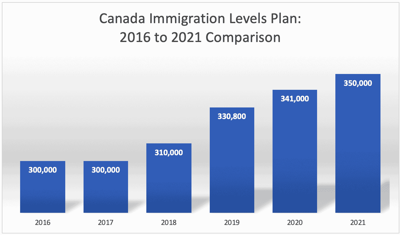 Canada Immigration Levels Plan 2016 to 2021 Comparison