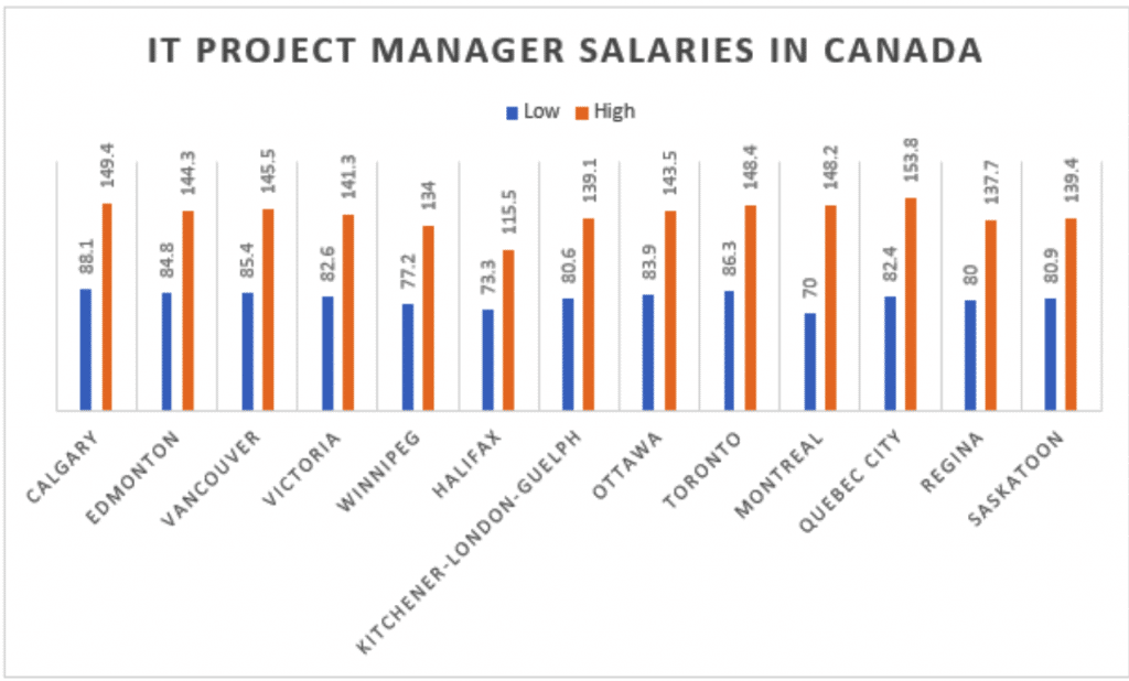 IT project manager salaries in Canada