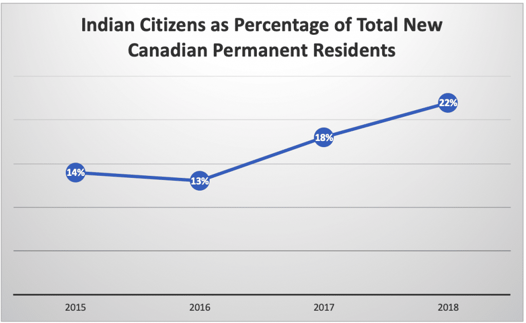 Indian Citizens as Percentage of Total New Canadian Permanent Residents