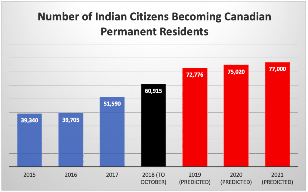 Number of Indian Citizens Becoming Canadian Permanent Residents