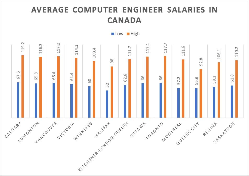 Average computer engineer salaries in canada