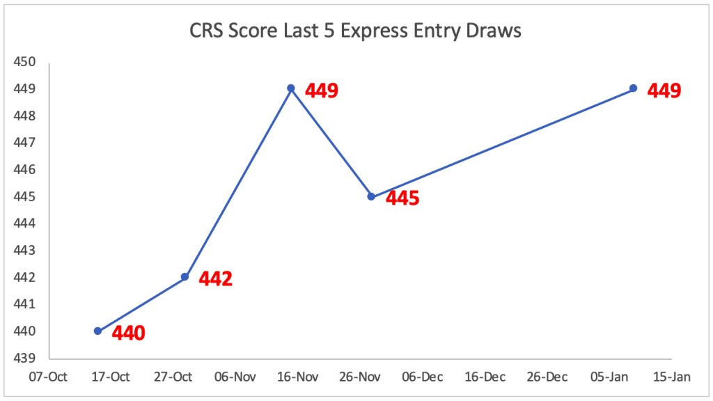 CRS Score Last 5 Express Entry Draws
