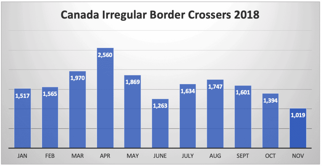 Canada Irregular Border Crossers 2018