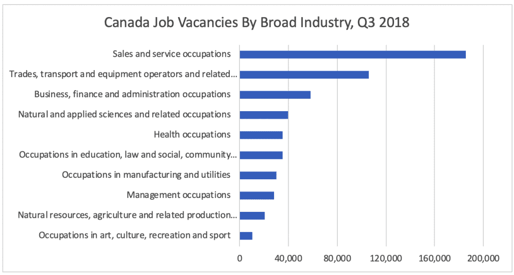 Canada Job Vacancies By Broad Industry, Q3 2018