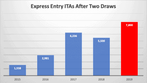 Express Entry ITAs After Two Draws