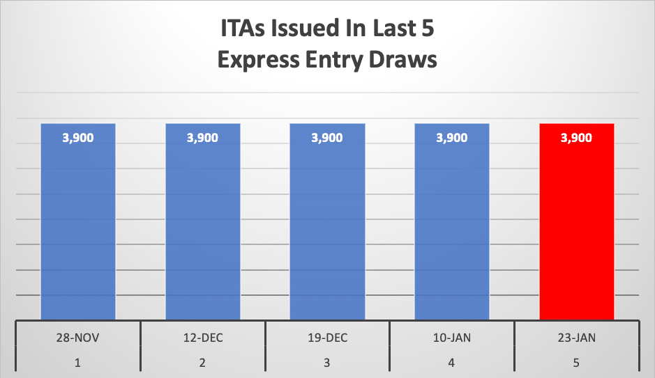 ITAs Issued In Last 5 Express Entry Draws