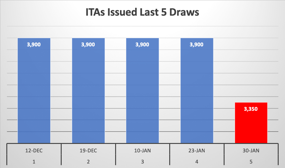 ITAs Issued Last 5 Draws