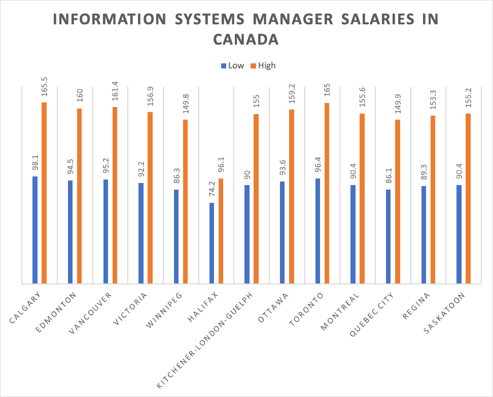 Information Systems Manager Salaries in Canada