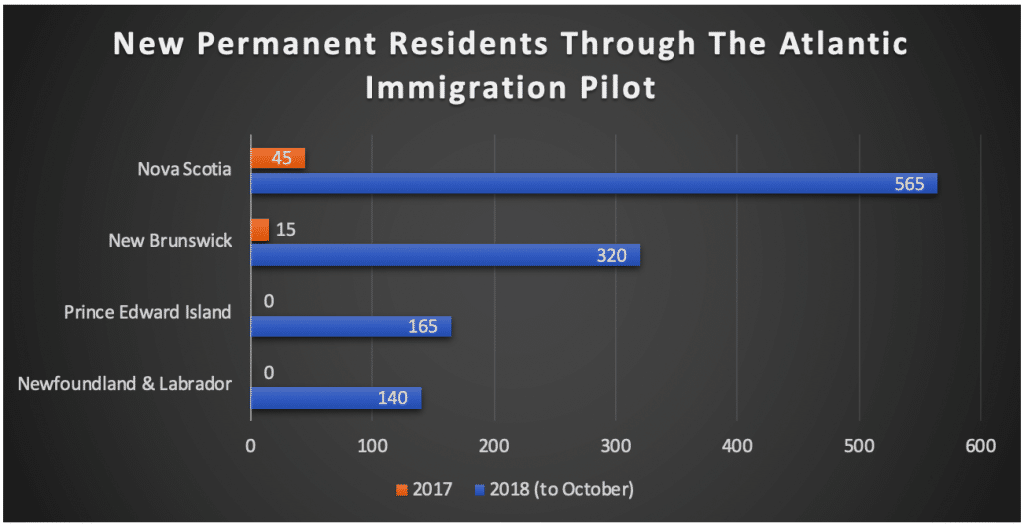 New Permanent Residents Through The Atlantic Immigration Pilot