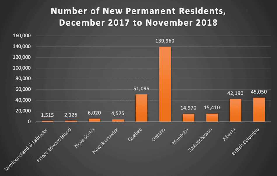 Number of New Permanent Residents, December 2017 to November 2018