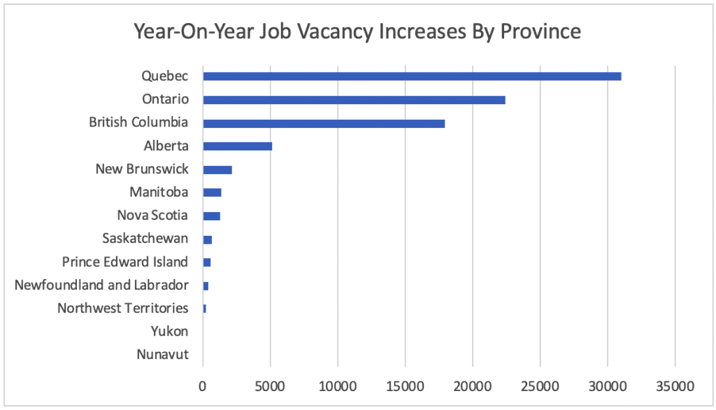 Year-On-Year Job Vacancy Increases By Province x