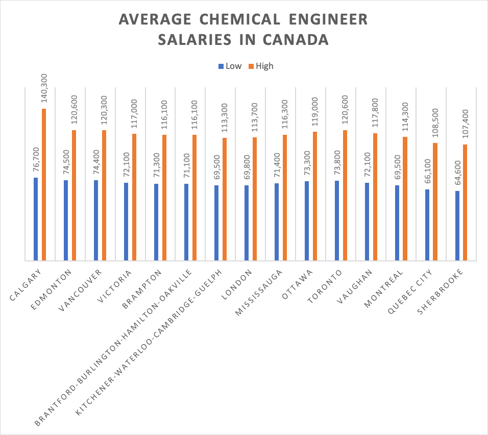 Average Chemical Engineer Salaries in Canada