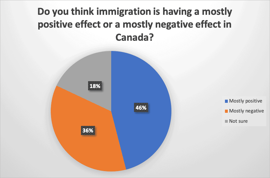 Do you think immigration is having a mostly positive effect or a mostly negative effect in Canada?