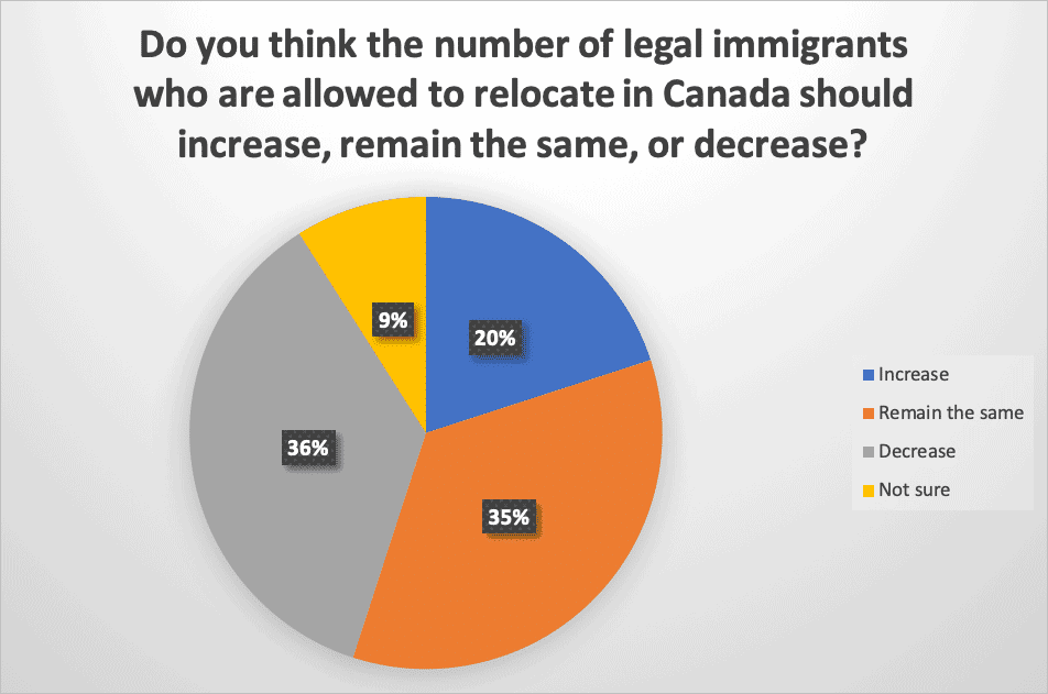 Do you think the number of legal immigrants who are allowed to relocate in Canada should increase remain the same or decrease