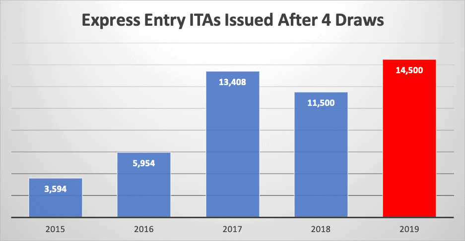 Express Entry ITAs Issued After 4 Draws