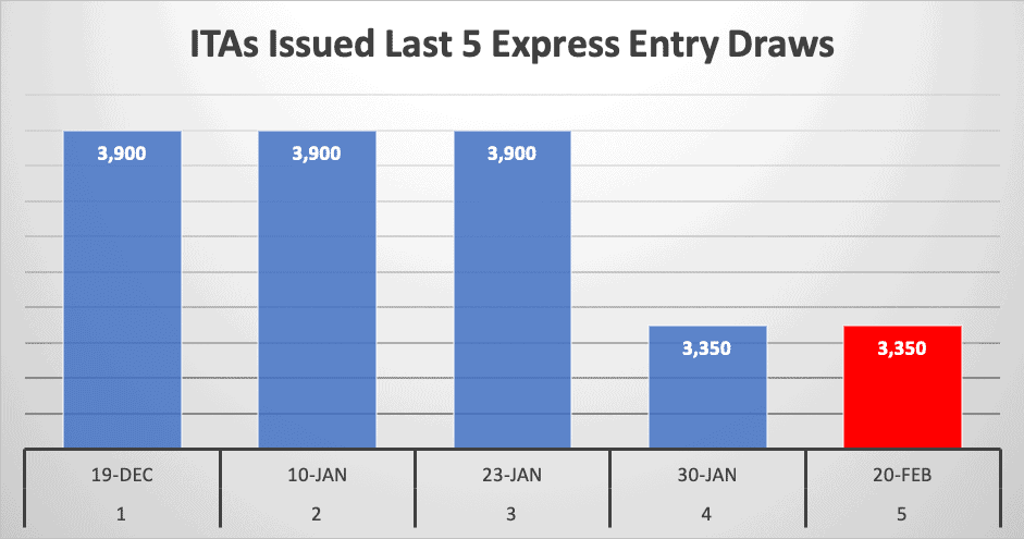ITAs Issued Last 5 Express Entry Draws