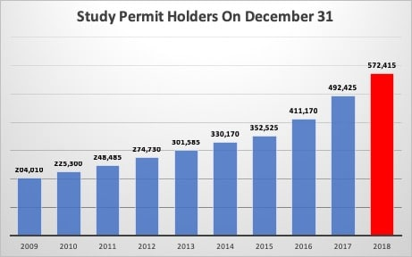 Study Permit Holders On December 31