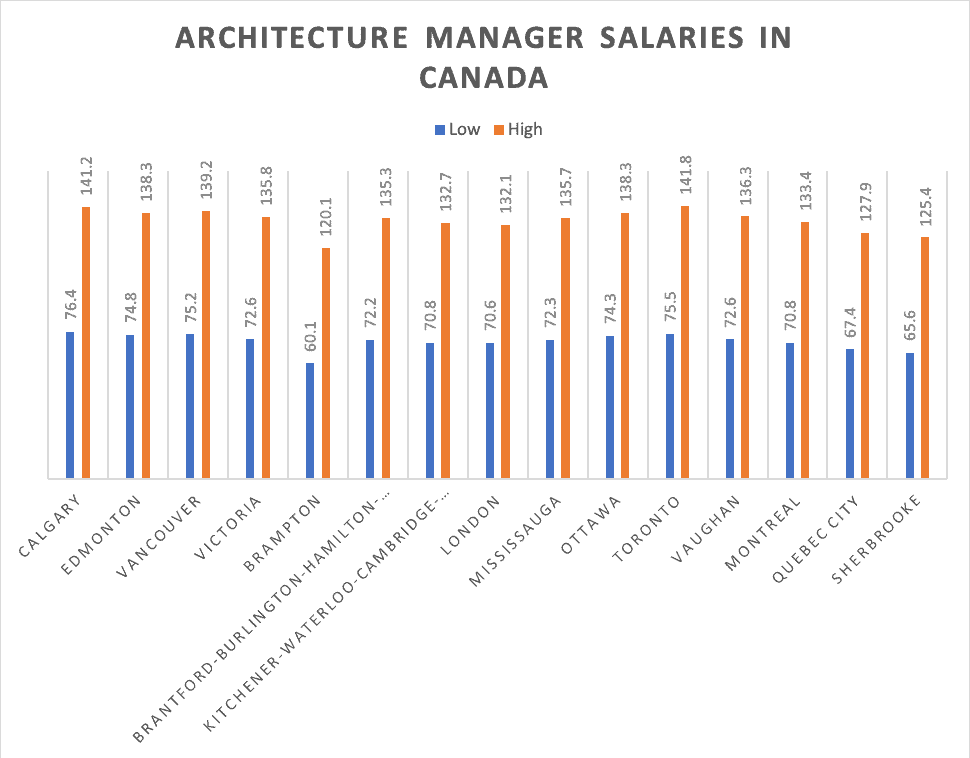 Architecture and Science Managers: Specialized Occupations