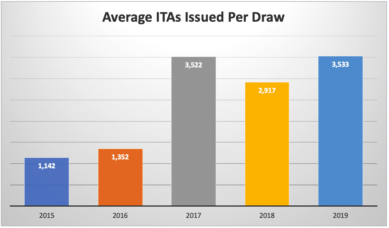 Average ITAs Issued Per Draw