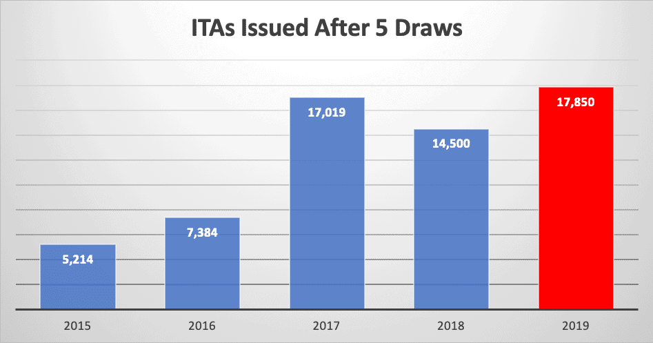 ITAs Issued After 5 Draws