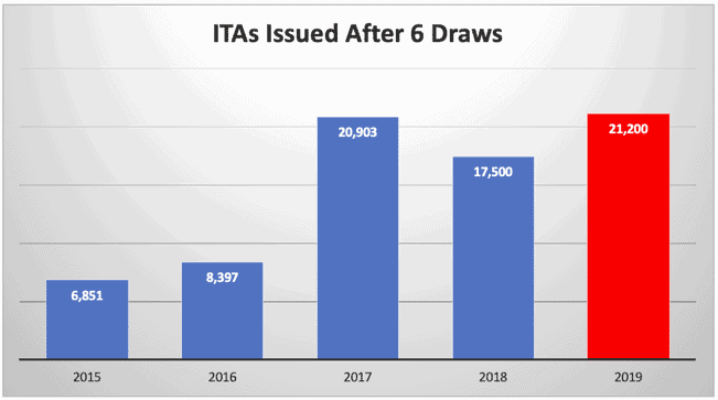 ITAs Issued After 6 Draws
