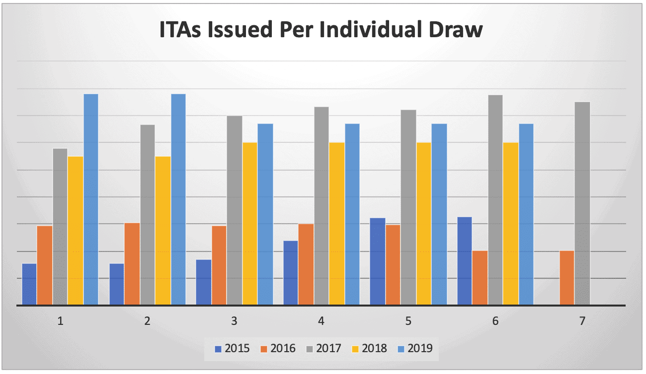 ITAs Issued Per Individual Draw