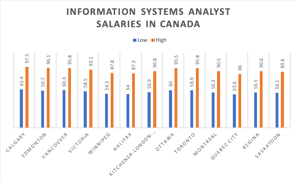 Information Systems Analyst Salaries in Canada