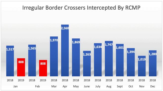 Irregular Border Crossers Intercepted By RCMP