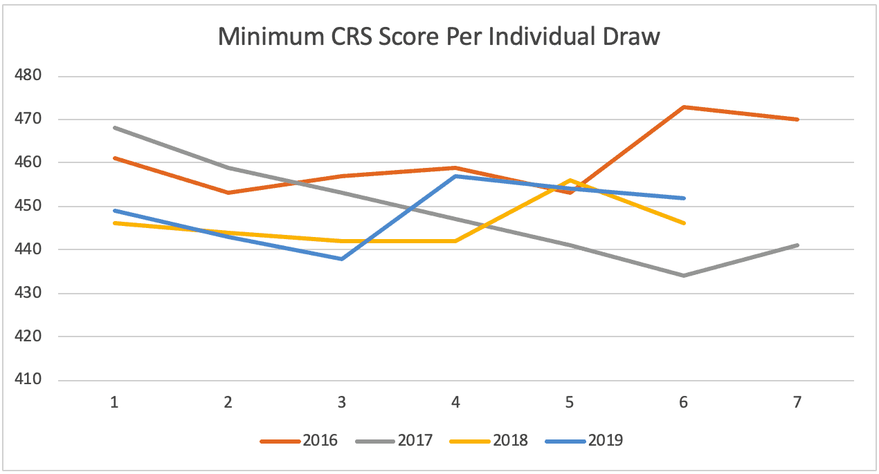 Minimum CRS Score Per Individual Draw