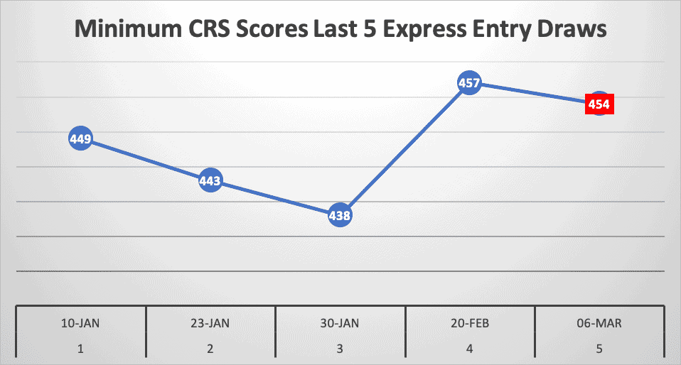 Minimum CRS Scores Last 5 Express Entry Draws