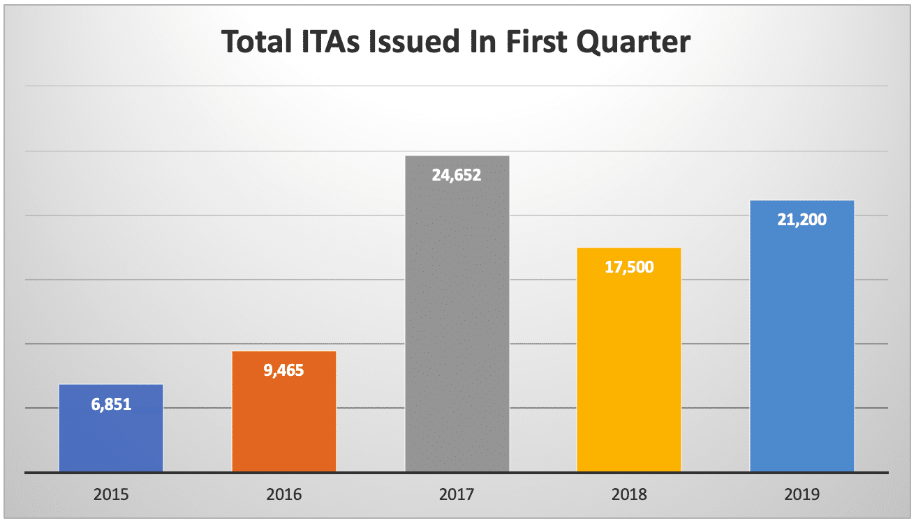Total ITAs Issued In First Quarter