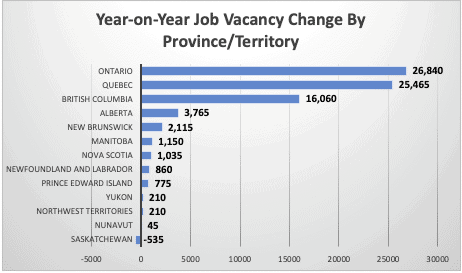 Year-on-Year Job Vacancy Change By Province/Territory