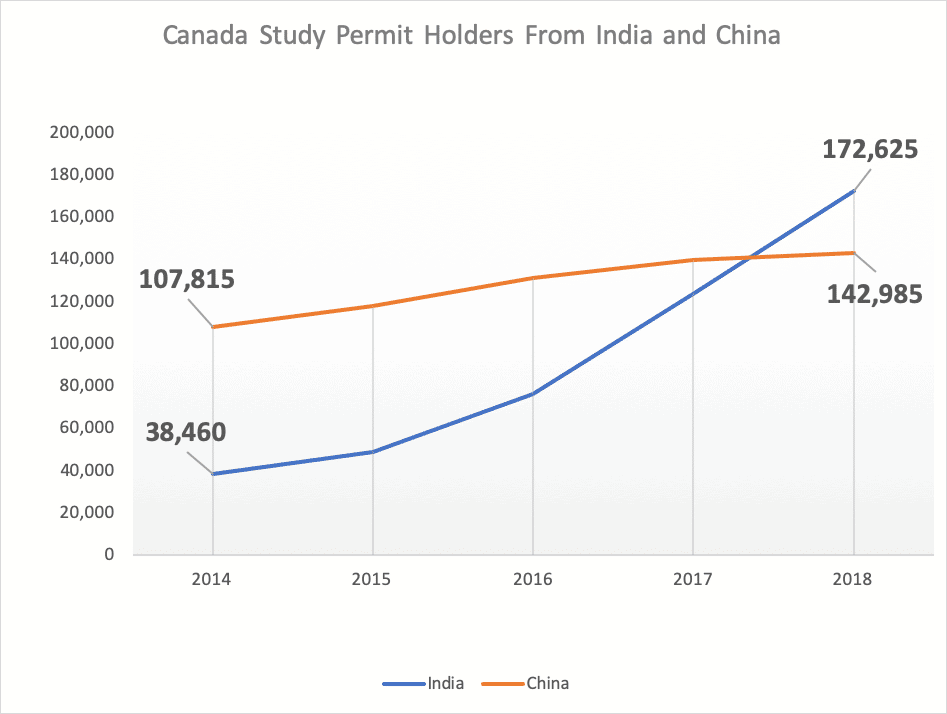 Canada Study Permit Holders From India and China