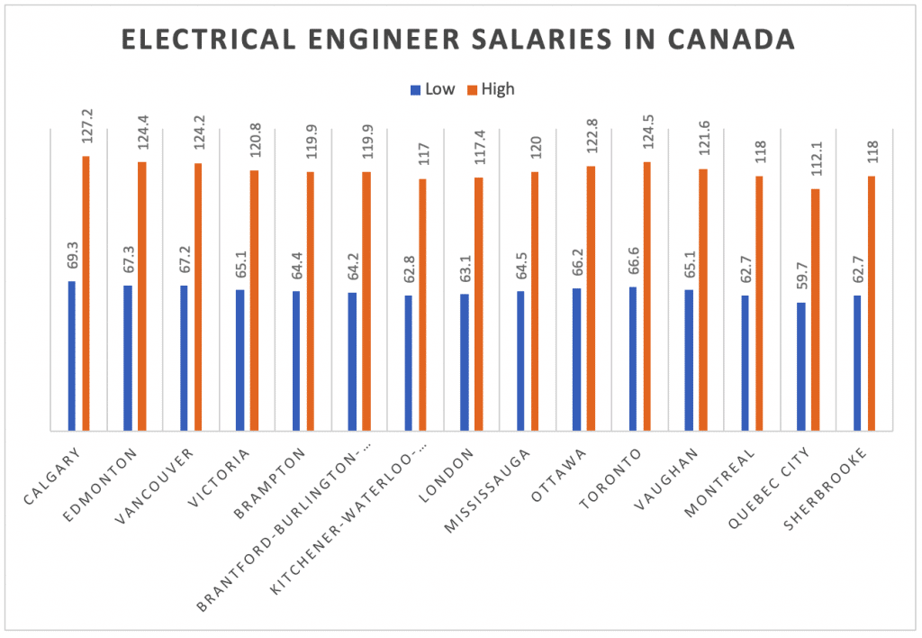 Electrical Engineer Salaries In Canada