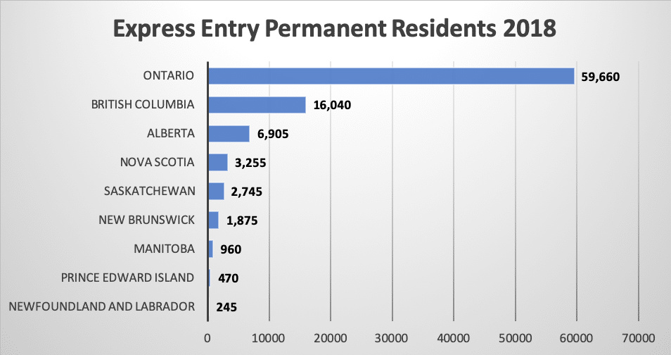 Express Entry Permanent Residents 2018