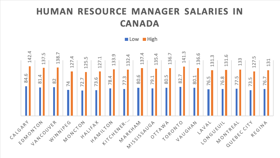 Human resource manager salaries in canada