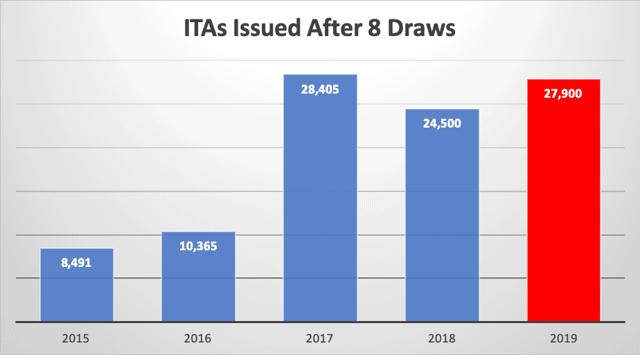 ITAs Issued After 8 Draws