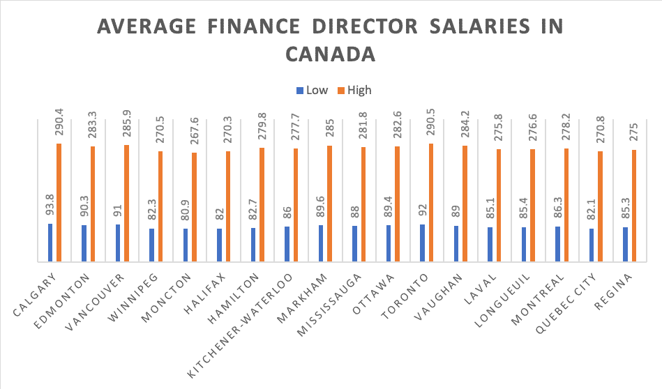 average Finance Director Salaries in canada